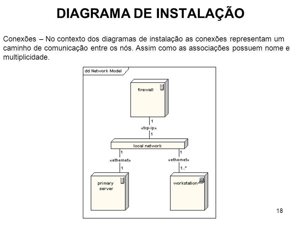 DIAGRAMA DE INSTALAÇÃO 18 Conexões – No contexto dos diagramas de instalação as conexões representam um caminho de comunicação entre os nós.
