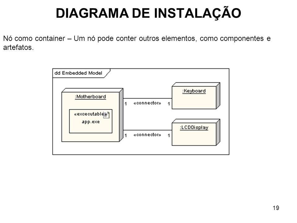 DIAGRAMA DE INSTALAÇÃO 19 Nó como container – Um nó pode conter outros elementos, como componentes e artefatos.