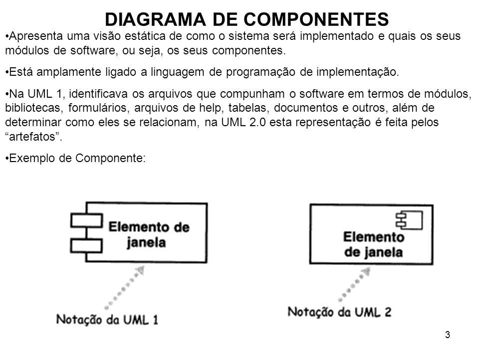 3 DIAGRAMA DE COMPONENTES Apresenta uma visão estática de como o sistema será implementado e quais os seus módulos de software, ou seja, os seus componentes.
