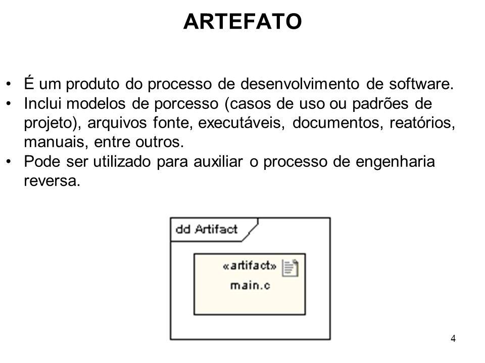 ARTEFATO 4 É um produto do processo de desenvolvimento de software. Inclui modelos de porcesso (casos de uso ou padrões de projeto), arquivos fonte, e