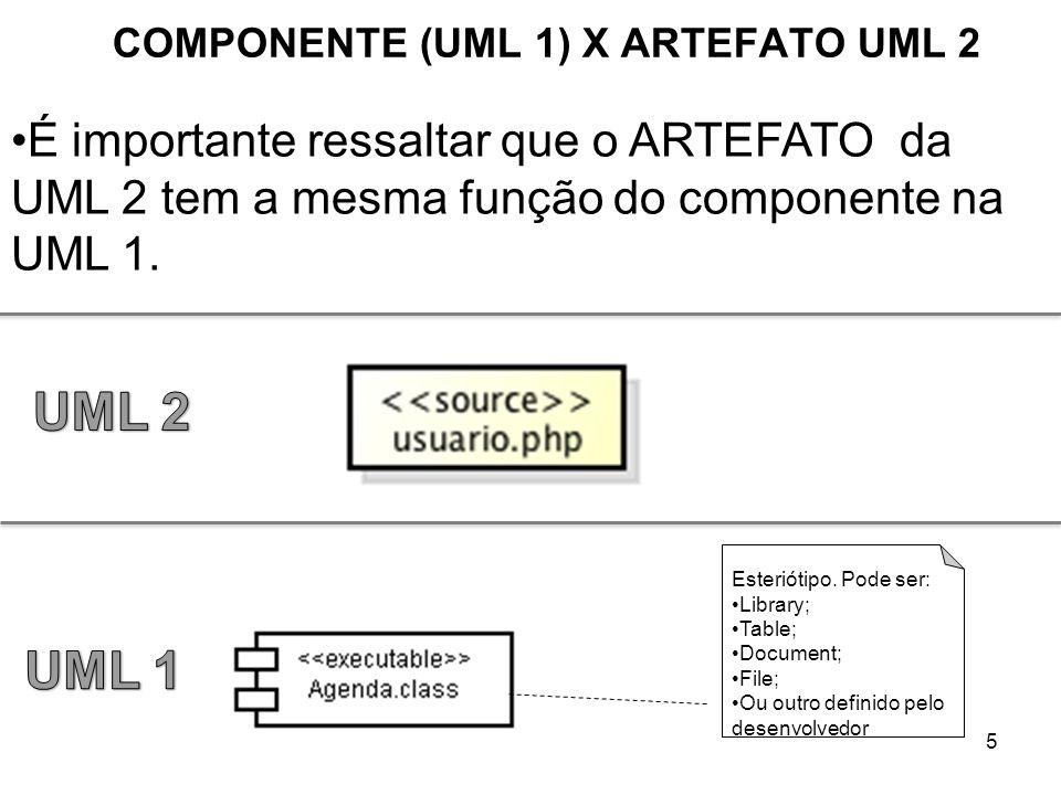 5 COMPONENTE (UML 1) X ARTEFATO UML 2 É importante ressaltar que o ARTEFATO da UML 2 tem a mesma função do componente na UML 1. Esteriótipo. Pode ser: