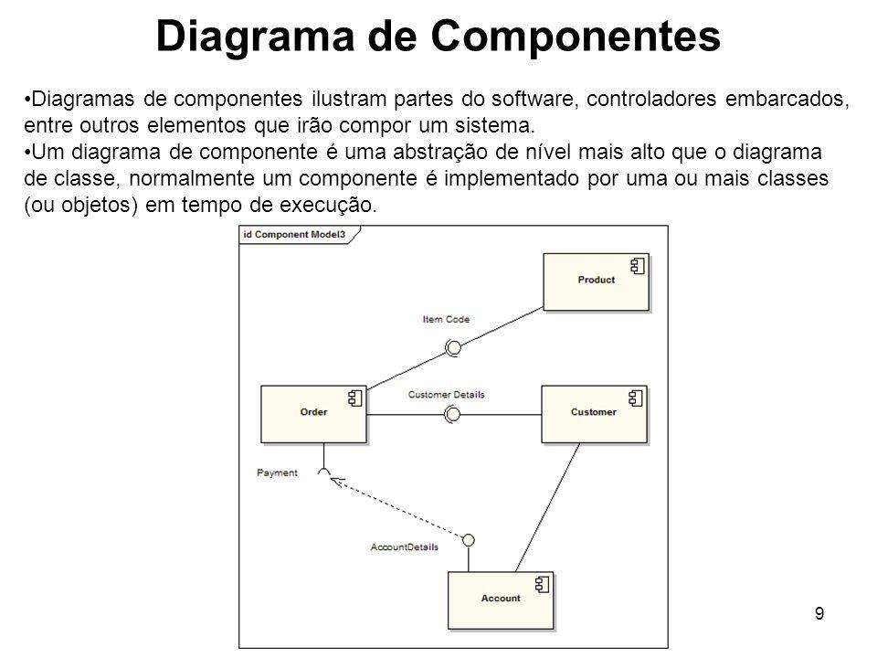 Diagrama de Componentes 9 Diagramas de componentes ilustram partes do software, controladores embarcados, entre outros elementos que irão compor um si