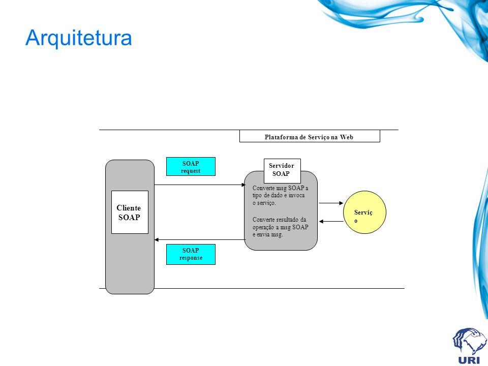 SOAP 1.2 Dividido em duas partes Service Oriented Architecture Protocol: Framework de mensagens Mensagem representa a informação necessária para invocar um serviço ou analisar o resultado de uma chamada e contém informações específicas da definição da interface do serviço.