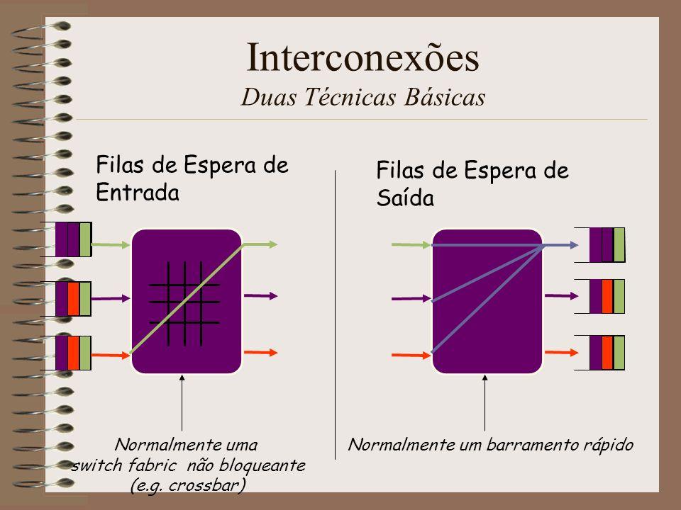 Interconexões Filas de Espera de Saída Filas de Saída Individuais Memória centralizada partilhada LB da Memória = (N+1).R 1 2 N LB Memória = 2N.R 1 2 N