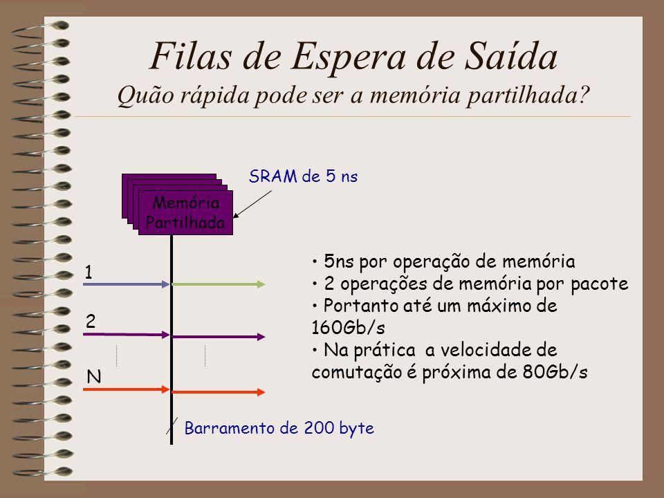 Interconexões Filas de Espera de Entrada com Crossbar configuração Dados de Entrada Dados de Saída LB Memória = 2R