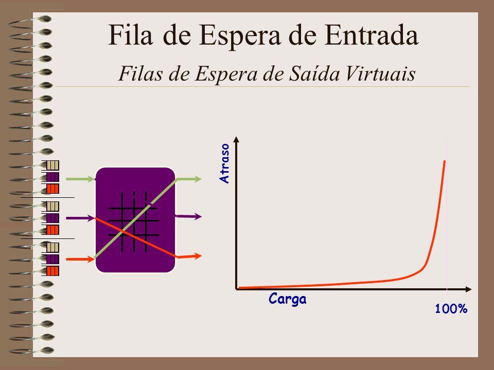 Fila de Espera de Entrada Filas de Espera de Saída Virtuais Arbiter LB Memória = 2R Complexo !