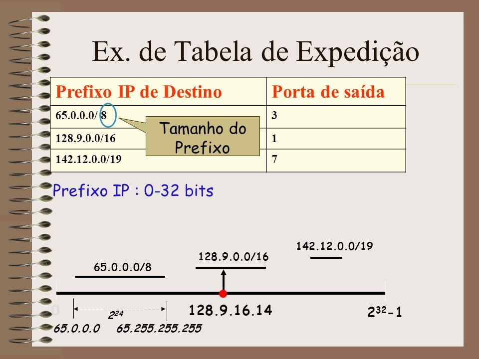 Prefixos podem sobrepor-se 128.9.16.0/21128.9.172.0/21 128.9.176.0/24 Lookup de encaminhamento: Encontre o maior prefixo que unifique (i.e.