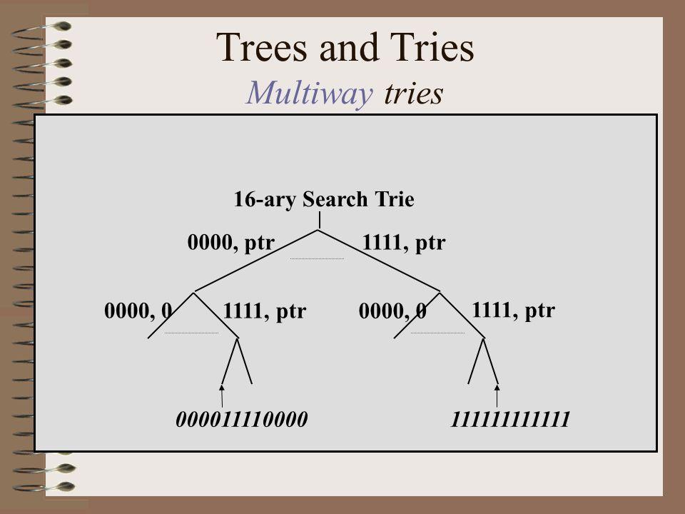 Problema CIDR Aloque endereços de forma tão sequencial quanto possível dos seguintes pedidos de endereços.