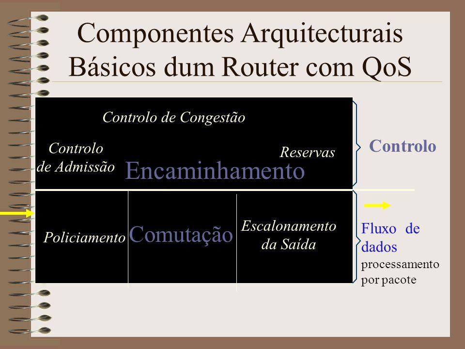 Componentes arquitecturais básicos Percurso de dados: processamento por pacote 2.