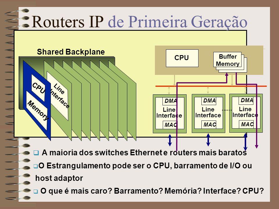 Output 2 Output N Routers IP de Primeira Geração Estrutura de Filas: Memória Partilhada Um buffer simples em memória alocado dinamicamente : N escritas per cell time N leituras per cell time.