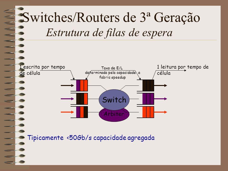 Routers/Switches de 4ª Geração Switch Core Linecards Ligações ópticas 100s of feet