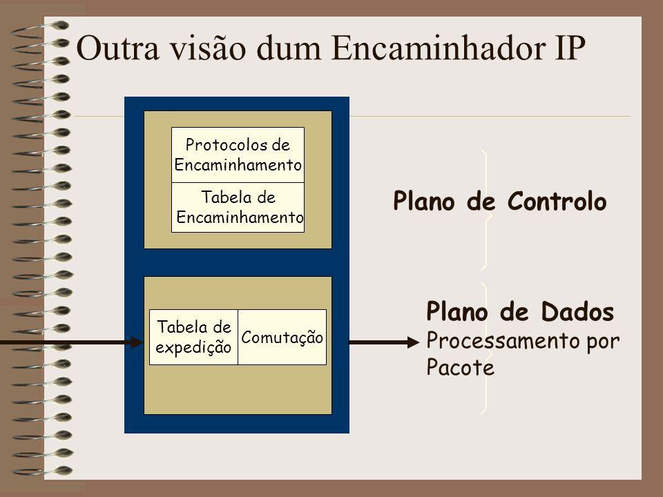 Componentes Arquitecturais Básicos Plano de dados: processamento por pacote 2.