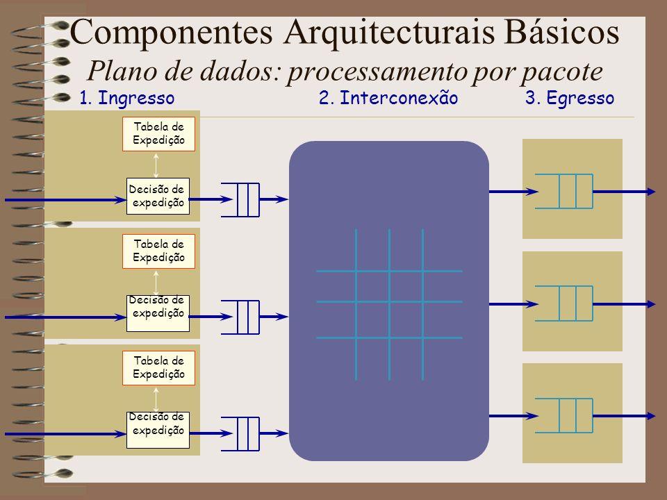Interconexões Duas Técnicas Básicas Filas de Espera de Entrada Normalmente uma switch fabric não bloqueante (e.g.