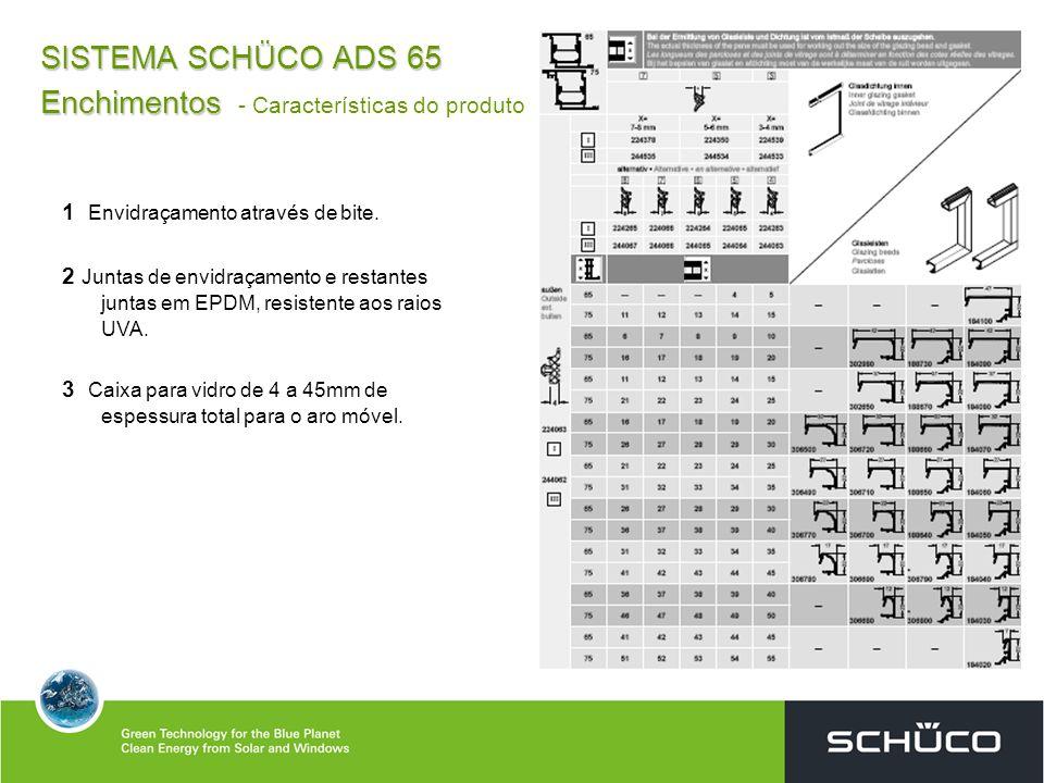 SISTEMA SCHÜCO ADS 65 Enchimentos Enchimentos - Características do produto 1 Envidraçamento através de bite. 2 Juntas de envidraçamento e restantes ju