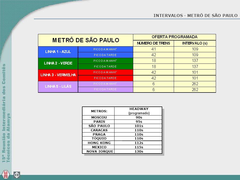 INTERVALOS - METRÔ DE SÃO PAULO HEADWAY (programado) 90s METROS: MOSCOU 95s 101s PARIS SÃO PAULO 110s CARACAS PRAGA 110s 112s T Ó QUIO HONG KONG 115s
