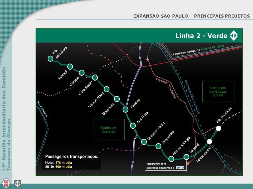 EXPANSÃO SÃO PAULO – PRINCIPAIS PROJETOS Trecho em constru ç ão 3,0 km Trecho em opera ç ão