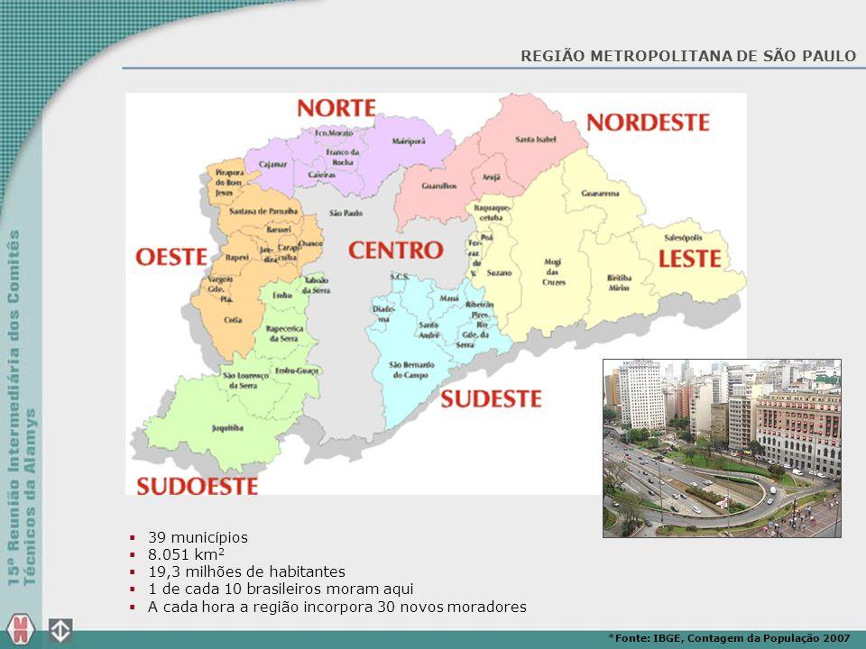 REGIÃO METROPOLITANA DE SÃO PAULO *Fonte: IBGE, Contagem da População 2007 39 municípios 8.051 km 2 19,3 milhões de habitantes 1 de cada 10 brasileiro