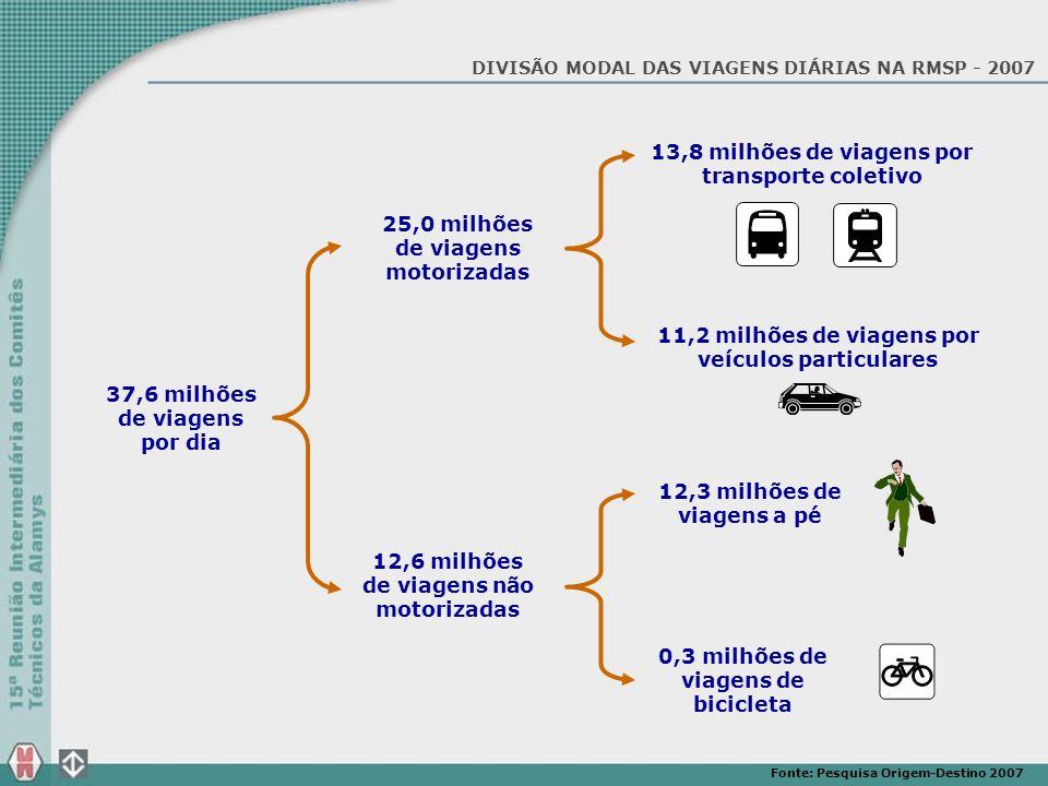 37,6 milhões de viagens por dia 25,0 milhões de viagens motorizadas 12,6 milhões de viagens não motorizadas 13,8 milhões de viagens por transporte col