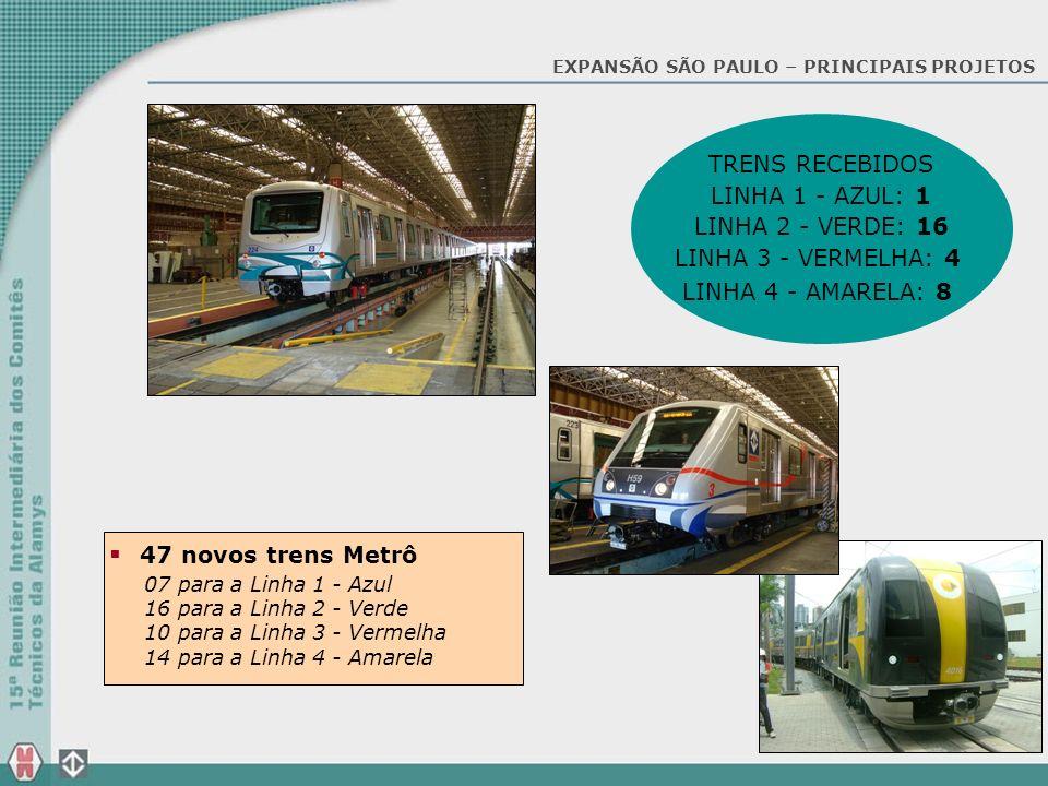 TRENS RECEBIDOS LINHA 1 - AZUL: 1 LINHA 2 - VERDE: 16 LINHA 3 - VERMELHA: 4 LINHA 4 - AMARELA: 8 47 novos trens Metrô 07 para a Linha 1 - Azul 16 para