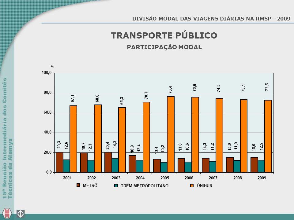 DIVISÃO MODAL DAS VIAGENS DIÁRIAS NA RMSP - 2009 TRANSPORTE PÚBLICO PARTICIPAÇÃO MODAL