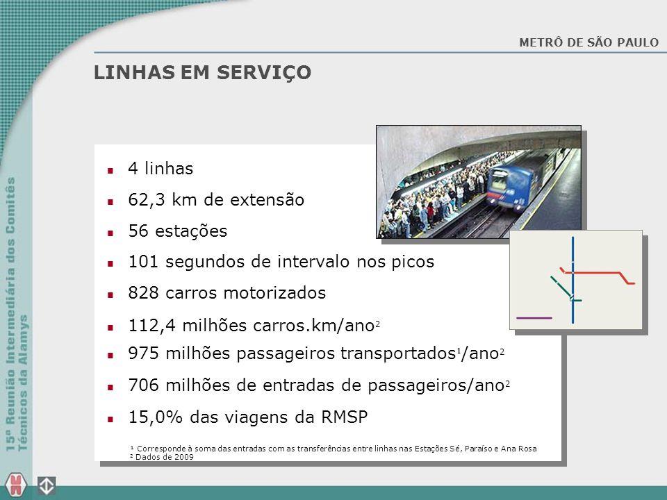 4 linhas 62,3 km de extensão 56 estações 101 segundos de intervalo nos picos 828 carros motorizados 112,4 milhões carros.km/ano 2 975 milhões passagei