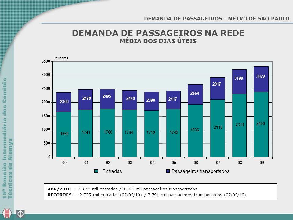 DEMANDA CARREGAMENTO NA LINHA 3 - VERMELHA DIAS ÚTEIS – PICO DA MANHÃ (07h15 - 07h30)