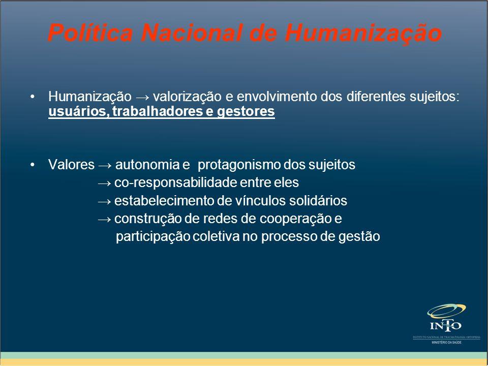 Política Nacional de Humanização Humanização valorização e envolvimento dos diferentes sujeitos: usuários, trabalhadores e gestores Valores autonomia