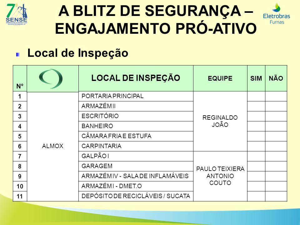 A BLITZ DE SEGURANÇA – ENGAJAMENTO PRÓ-ATIVO Local de Inspeção N° LOCAL DE INSPEÇÃO EQUIPESIMNÃO 1 ALMOX PORTARIA PRINCIPAL REGINALDO JOÃO 2 ARMAZÉM I