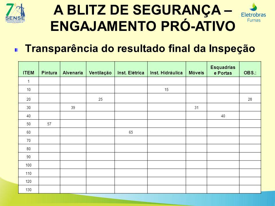 A BLITZ DE SEGURANÇA – ENGAJAMENTO PRÓ-ATIVO Transparência do resultado final da Inspeção ITEMPinturaAlvenariaVentilaçãoInst. ElétricaInst. Hidráulica