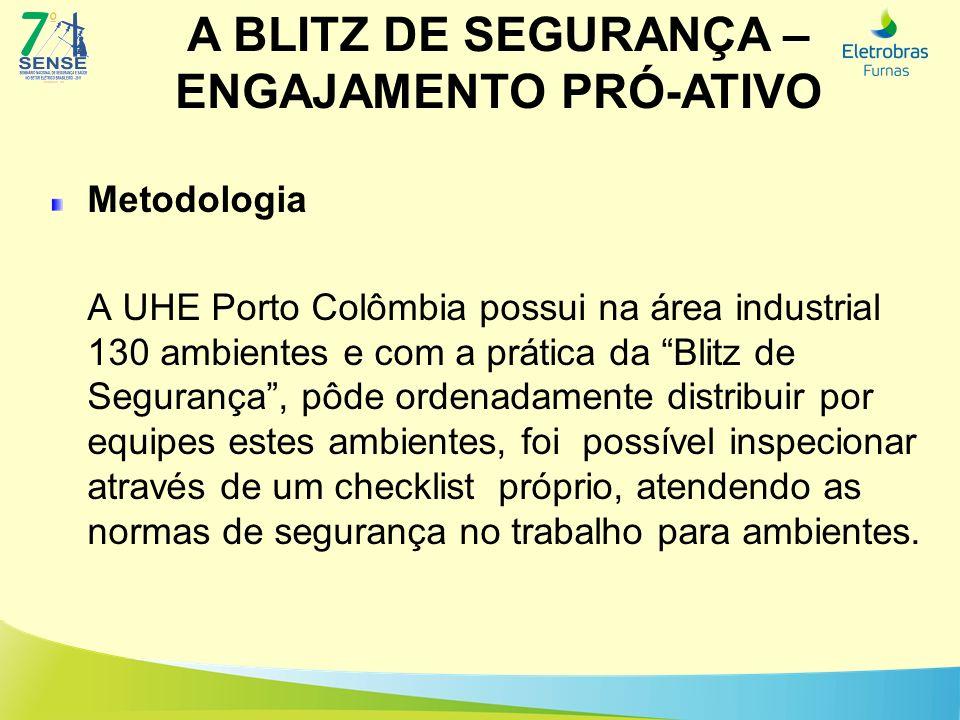 A BLITZ DE SEGURANÇA – ENGAJAMENTO PRÓ-ATIVO Metodologia A UHE Porto Colômbia possui na área industrial 130 ambientes e com a prática da Blitz de Segu