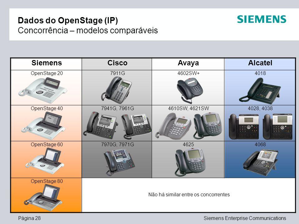 Página 28Siemens Enterprise Communications Dados do OpenStage (IP) Concorrência – modelos comparáveis SiemensCiscoAvayaAlcatel OpenStage 207911G4602SW