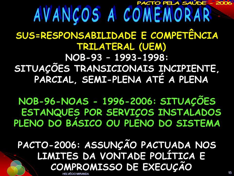 HELVÉCIO MIRANDA 15 SUS=RESPONSABILIDADE E COMPETÊNCIA TRILATERAL (UEM) NOB-93 – 1993-1998: SITUAÇÕES TRANSICIONAIS INCIPIENTE, PARCIAL, SEMI-PLENA AT