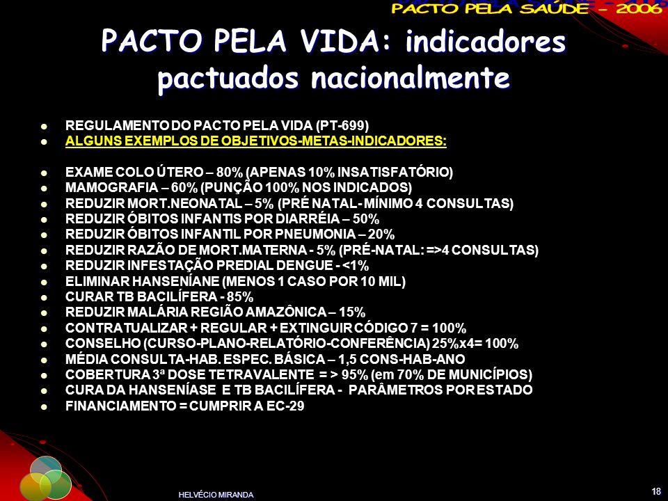HELVÉCIO MIRANDA 18 PACTO PELA VIDA: indicadores pactuados nacionalmente REGULAMENTO DO PACTO PELA VIDA (PT-699) ALGUNS EXEMPLOS DE OBJETIVOS-METAS-IN