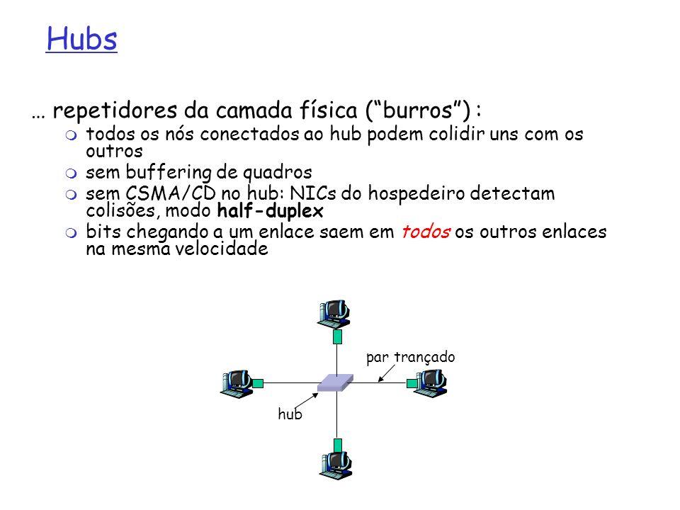 Hubs … repetidores da camada física (burros) : todos os nós conectados ao hub podem colidir uns com os outros sem buffering de quadros sem CSMA/CD no
