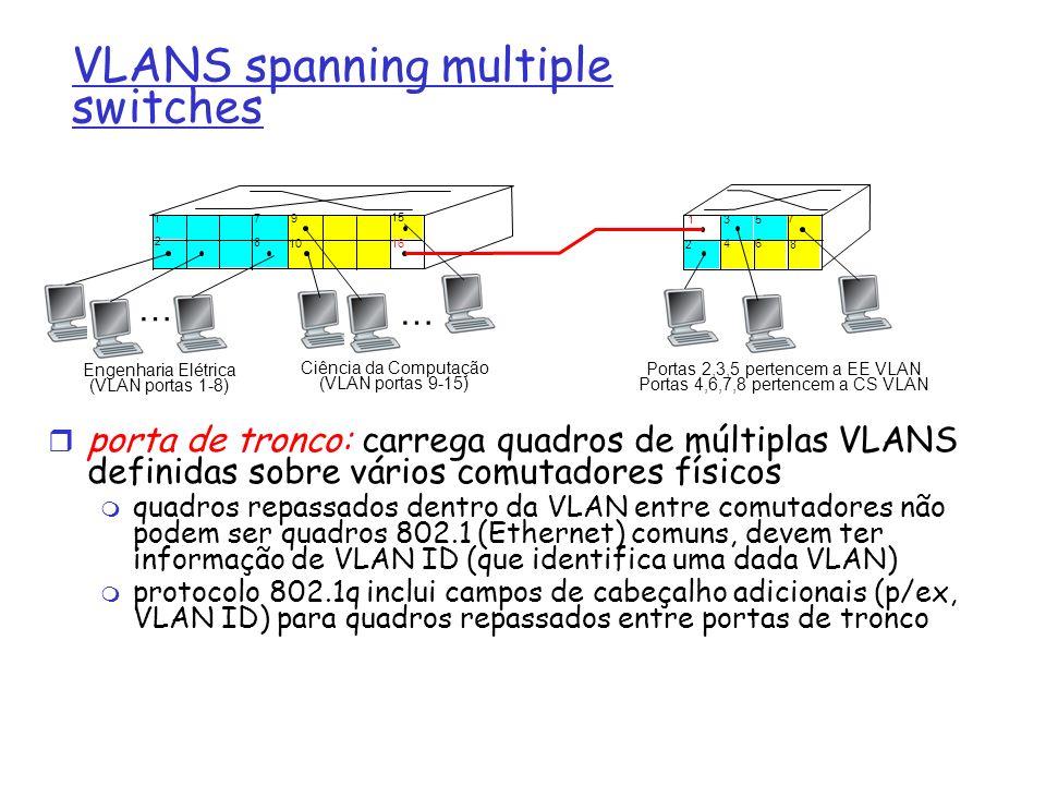 VLANS spanning multiple switches porta de tronco: carrega quadros de múltiplas VLANS definidas sobre vários comutadores físicos quadros repassados den
