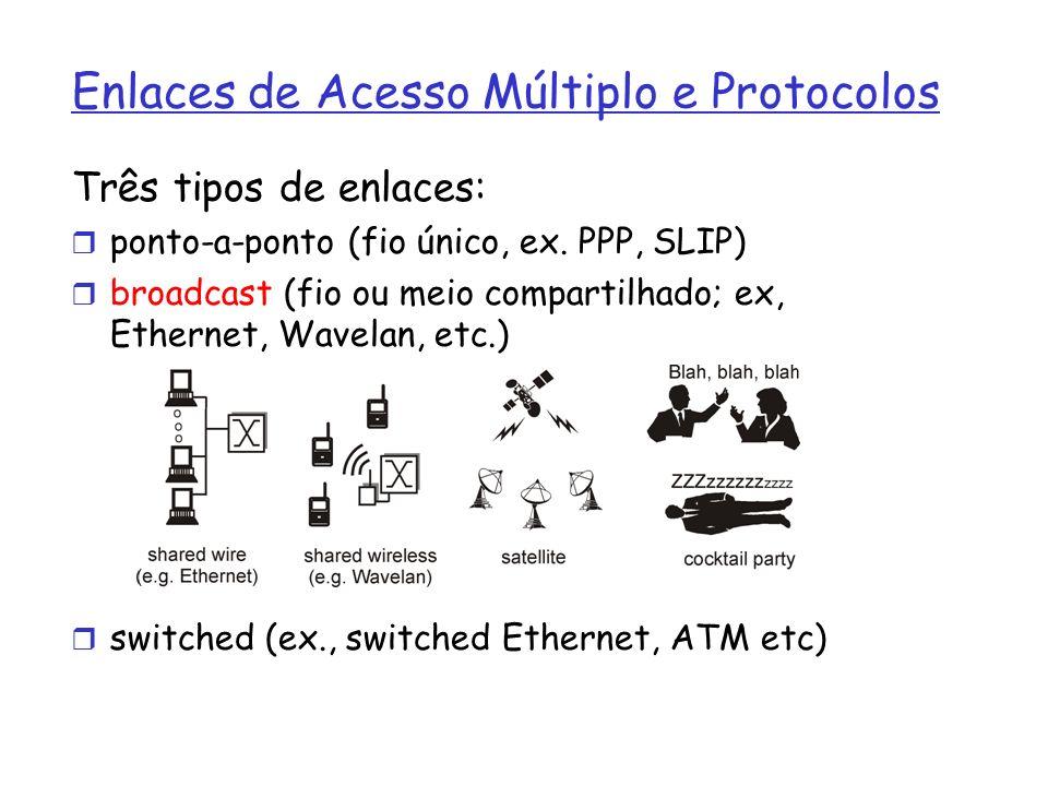 Enlaces de Acesso Múltiplo e Protocolos Três tipos de enlaces: ponto-a-ponto (fio único, ex. PPP, SLIP) broadcast (fio ou meio compartilhado; ex, Ethe