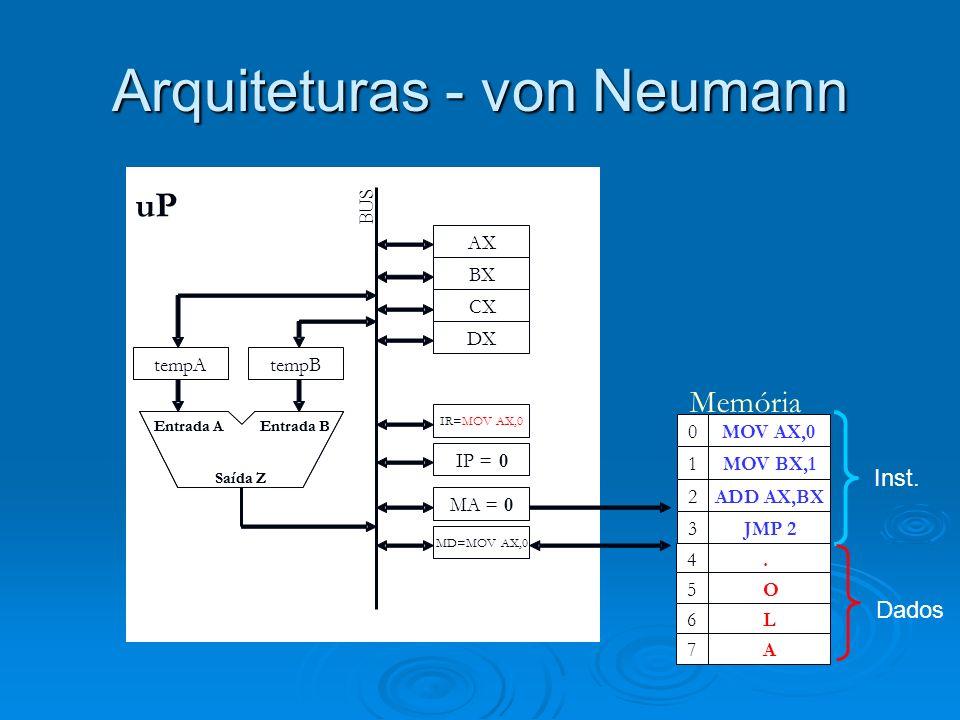 Arquiteturas - von Neumann A AX BX CX DX tempAtempB IR=MOVAX,0 MA =0 MD=MOVAX,0 BUS Entrada B Saída Z Entrada AEntrada B Saída Z Entrada A MOV AX,0 MOV BX,1 ADD AX,BX JMP 2 0 1 2 3 MOV AX,0 MOV BX,1 ADD AX,BX JMP 2 0 1 2 3...4.4 Memória IP =0 uP tempA=0...4O5 4L6 4A7 Inst.