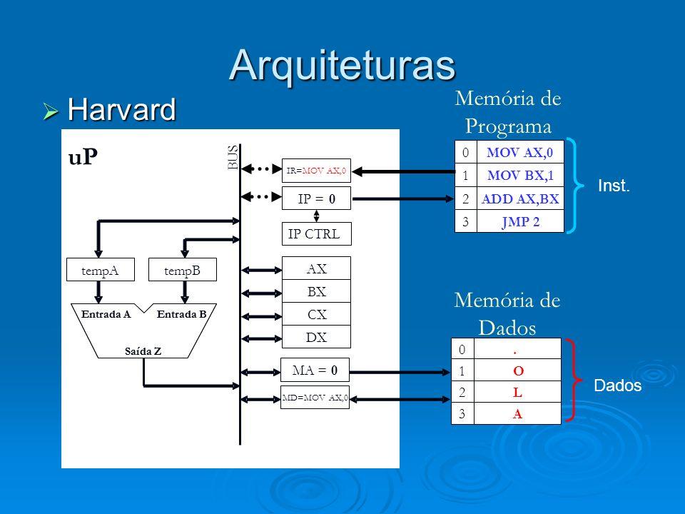 Arquiteturas Harvard Harvard AX BX CX DX tempAtempB IR=MOVAX,0 MA =0 MD=MOVAX,0 BUS Entrada B Saída Z Entrada AEntrada B Saída Z Entrada A MOV AX,0 MOV BX,1 ADD AX,BX JMP 2 0 1 2 3 MOV AX,0 MOV BX,1 ADD AX,BX JMP 2 0 1 2 3...4.0 Memória de Programa IP =0 uP tempA=0...4O1 4L2 4A3 Inst.