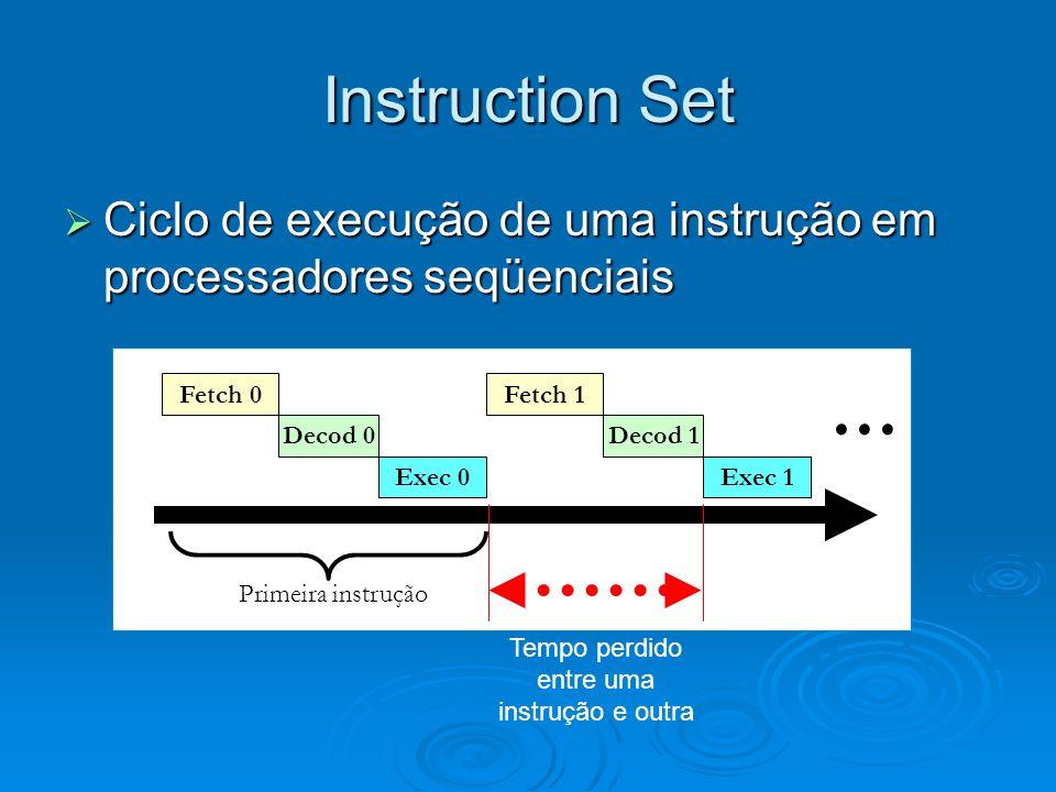 Instruction Set Ciclo de execução de uma instrução em processadores seqüenciais Ciclo de execução de uma instrução em processadores seqüenciais Fetch 0 Decod 0 Exec 0 Fetch 1 Decod 1 Exec 1...