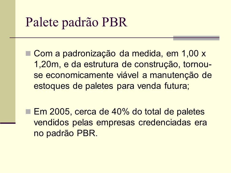 Configuração do palete padrão PBR Palete quatro entradas, dupla face não reversível; Medidas de 1,00 x 1,20 m; Entradas para empilhadeiras e carrinhos hidráulicos; O custo do palete PBR oscila entre 29 e 34 reais.
