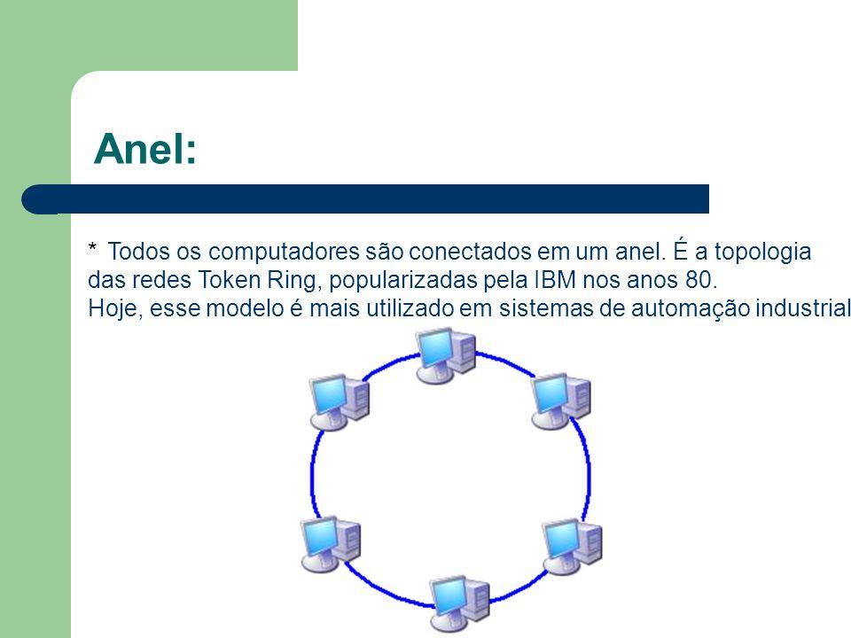 Anel: * Todos os computadores são conectados em um anel. É a topologia das redes Token Ring, popularizadas pela IBM nos anos 80. Hoje, esse modelo é m