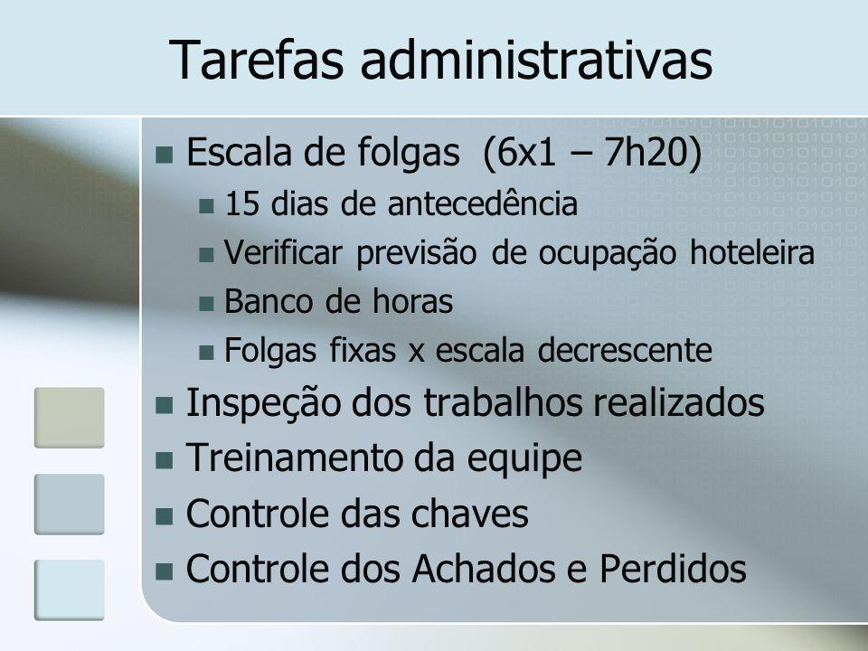 Tarefas administrativas Escala de folgas (6x1 – 7h20) 15 dias de antecedência Verificar previsão de ocupação hoteleira Banco de horas Folgas fixas x e