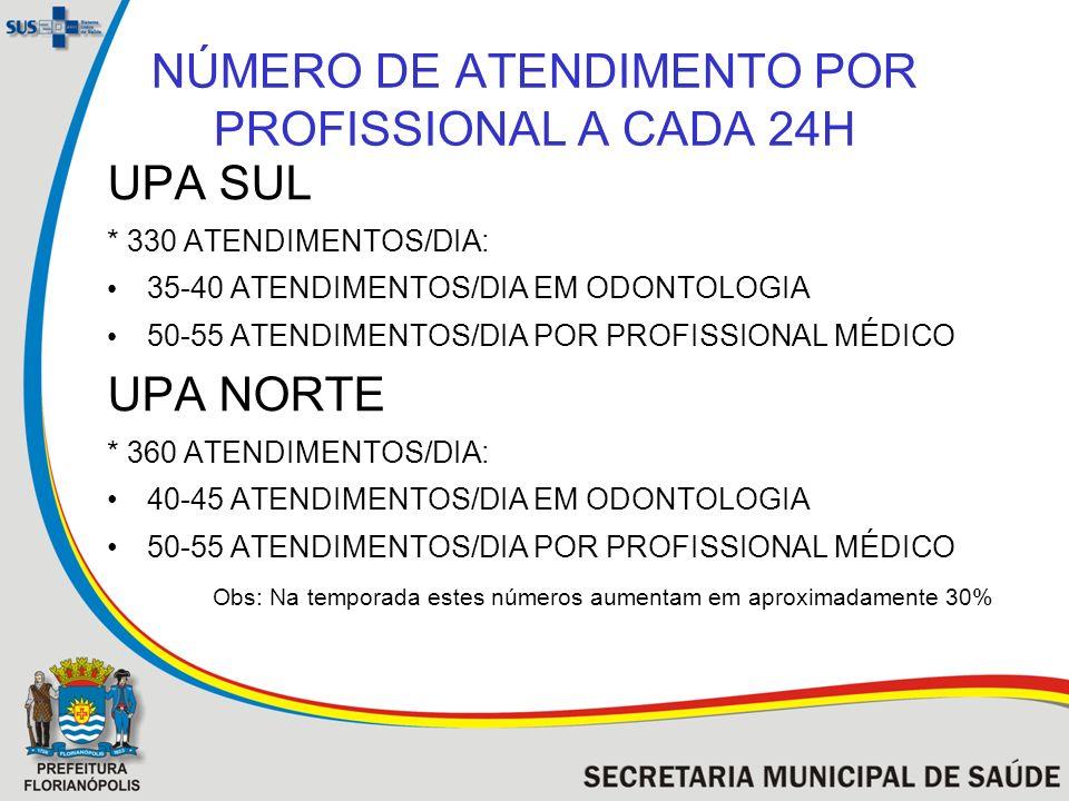 NÚMERO DE ATENDIMENTO POR PROFISSIONAL A CADA 24H UPA SUL * 330 ATENDIMENTOS/DIA: 35-40 ATENDIMENTOS/DIA EM ODONTOLOGIA 50-55 ATENDIMENTOS/DIA POR PRO