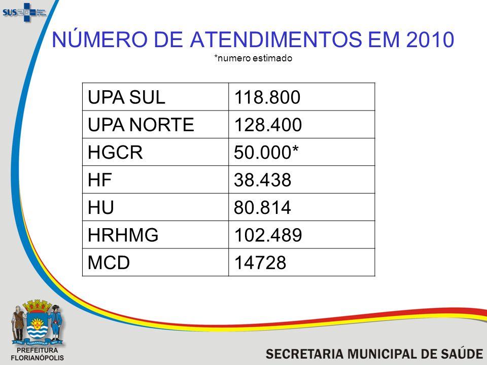 NÚMERO DE ATENDIMENTOS EM 2010 *numero estimado UPA SUL118.800 UPA NORTE128.400 HGCR50.000* HF38.438 HU80.814 HRHMG102.489 MCD14728