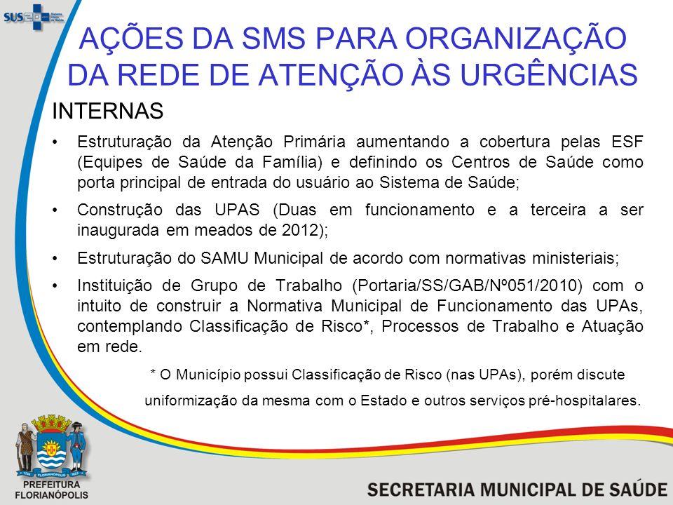 AÇÕES DA SMS PARA ORGANIZAÇÃO DA REDE DE ATENÇÃO ÀS URGÊNCIAS INTERNAS Estruturação da Atenção Primária aumentando a cobertura pelas ESF (Equipes de S