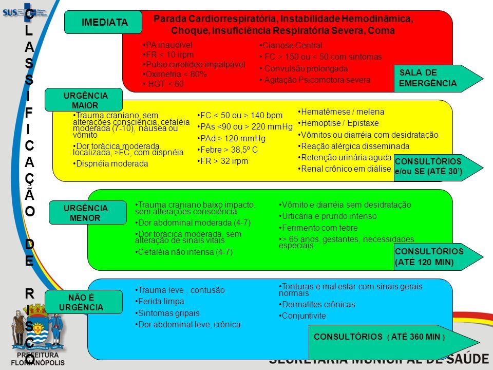 CLASSIFICAÇÃO DE RISCOCLASSIFICAÇÃO DE RISCO IMEDIATA URGÊNCIA MAIOR URGÊNCIA MENOR NÃO É URGÊNCIA SALA DE EMERGÊNCIA CONSULTÓRIOS e/ou SE (ATÉ 30) CO