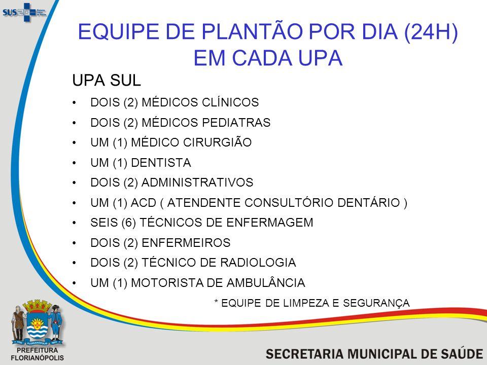 EQUIPE DE PLANTÃO POR DIA (24H) EM CADA UPA UPA SUL DOIS (2) MÉDICOS CLÍNICOS DOIS (2) MÉDICOS PEDIATRAS UM (1) MÉDICO CIRURGIÃO UM (1) DENTISTA DOIS