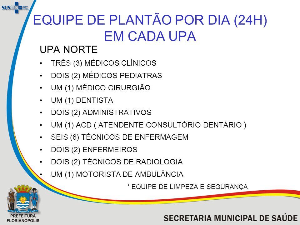 EQUIPE DE PLANTÃO POR DIA (24H) EM CADA UPA UPA NORTE TRÊS (3) MÉDICOS CLÍNICOS DOIS (2) MÉDICOS PEDIATRAS UM (1) MÉDICO CIRURGIÃO UM (1) DENTISTA DOI