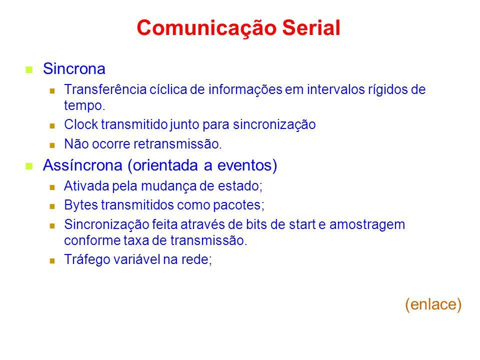 Comunicação Serial Sincrona Transferência cíclica de informações em intervalos rígidos de tempo.