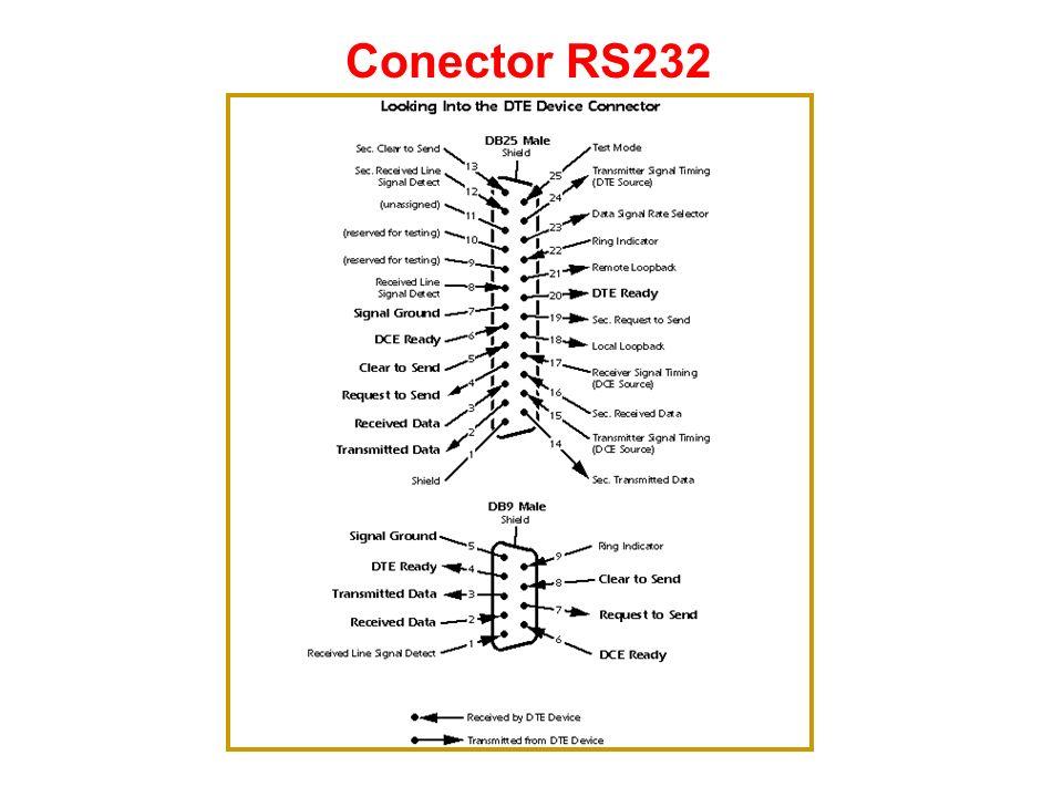 Exemplo de Cabo RS232